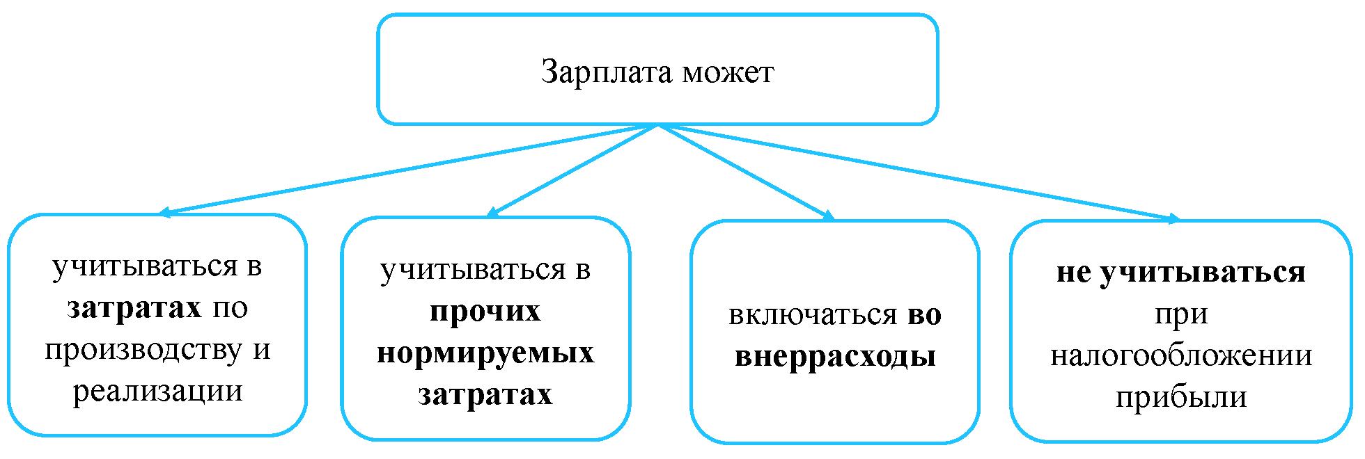 Договор уступки права требования недвижимости образец