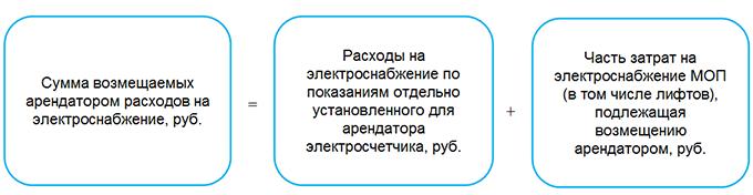 Арендатор со счетчиком: возмещаем расходы на электроснабжение с 01.03.2020