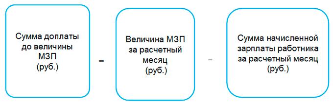 Как определить и учесть доплату до величины МЗП по Указу N 179