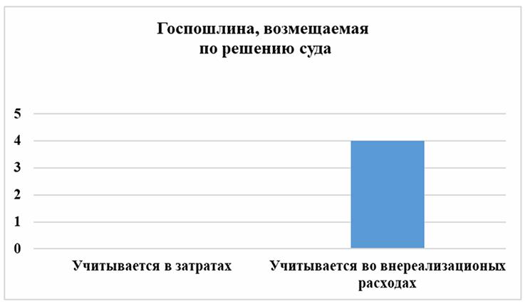 Лидеры мнений: налог на прибыль и госпошлина