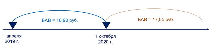 Базовая арендная величина – 2020