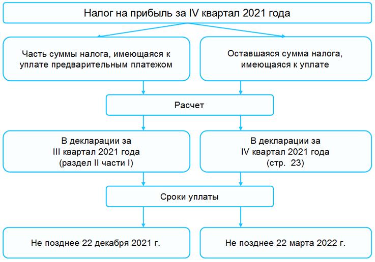 Налог на прибыль за IV квартал 2021 года