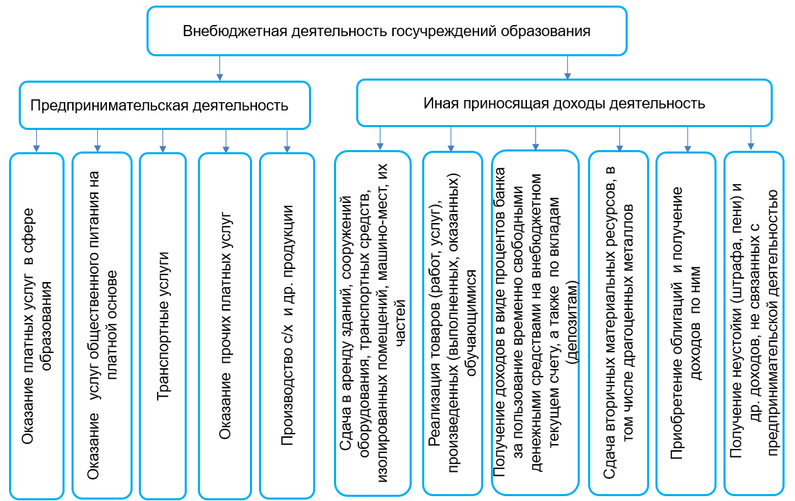Направления внебюджетной деятельности госучреждений образования
